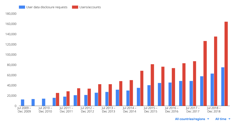 Google Compelled Access Requests Over Time